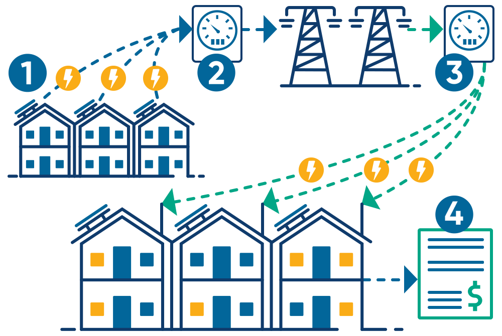 what is virtual net energy metering (VNEM)