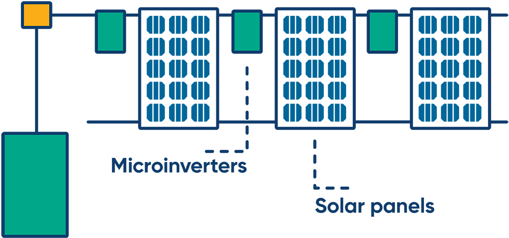 Diagram of how microinverters function with solar panels
