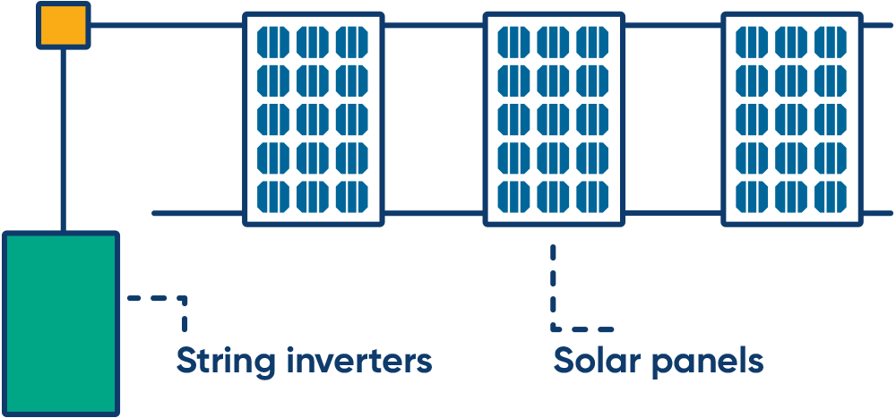 Diagram of how string power inverters work with solar panels